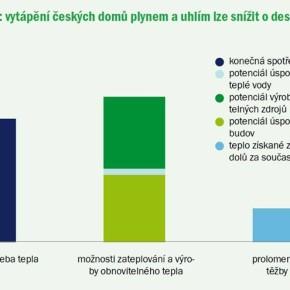 M.Šimoník: Uhelný teplárník Topolánek a údajný návrat Německa k uhlí