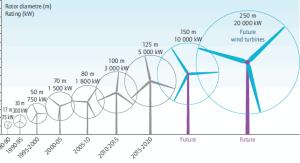 největší větrná elektrárna uvedena do provozu